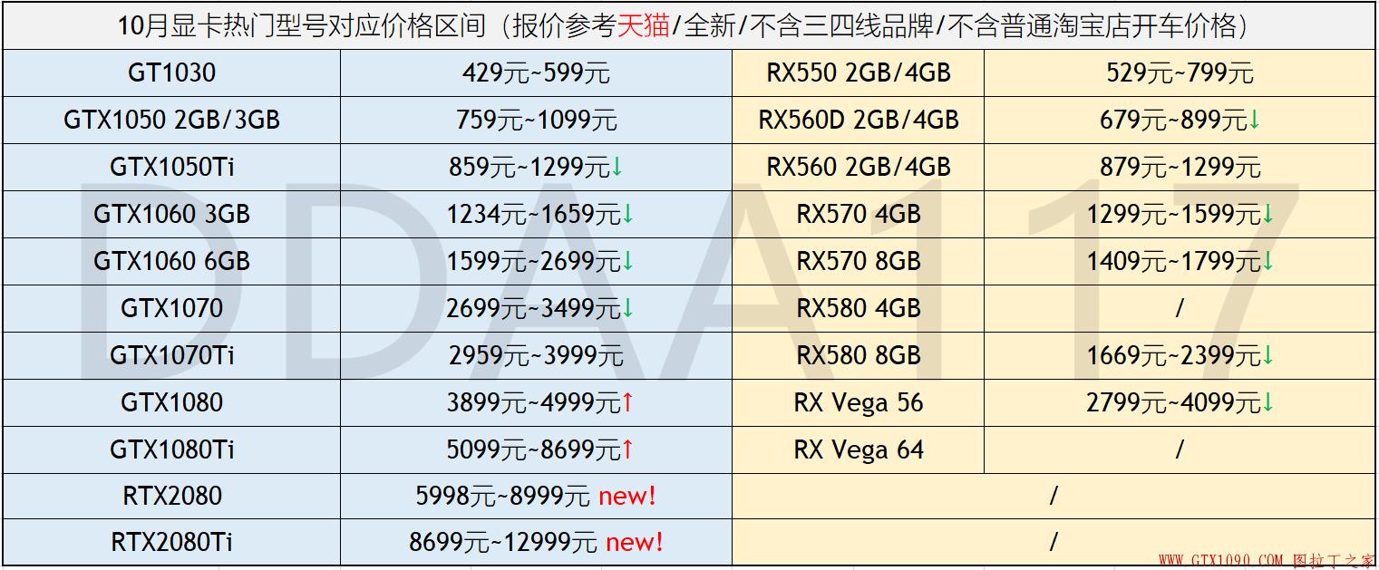 电脑硬件价格趋势分析(不定期更新)